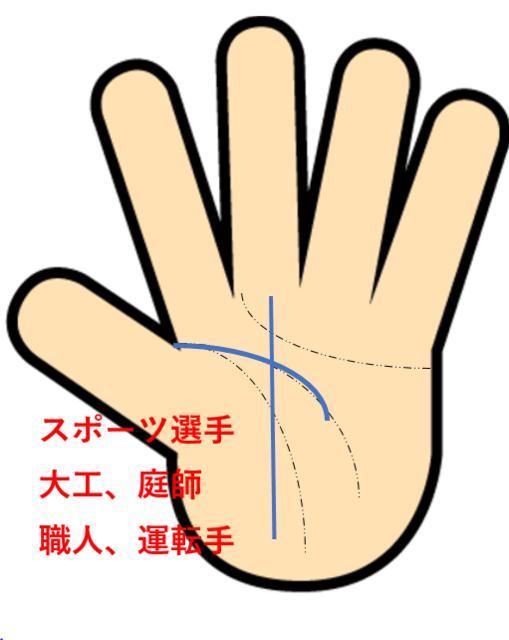 手相仕事スポーツ.PNG